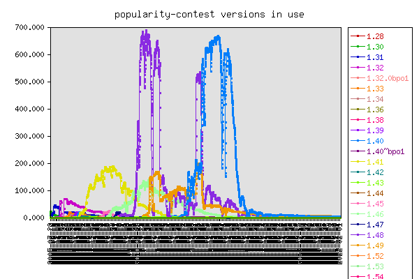 Graph of popularity-contest versions in use