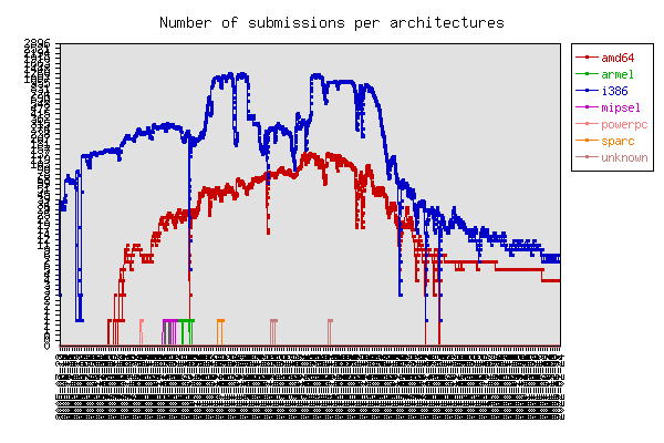 Graph of number of submissions per architectures